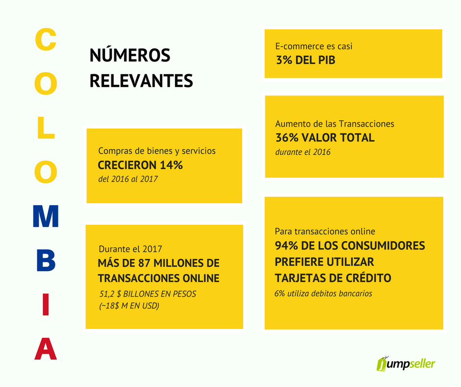 colombia e-commerce